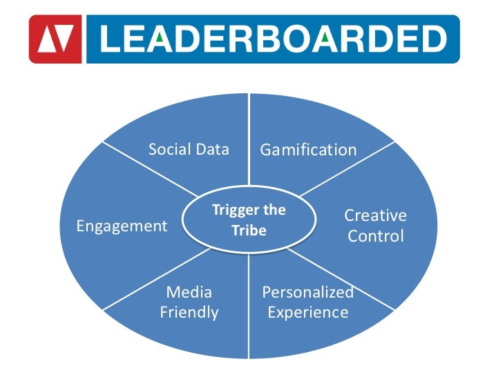 Social Data     Gamification                Trigger the      CreativeEngagement         Tribe         Control          Med...