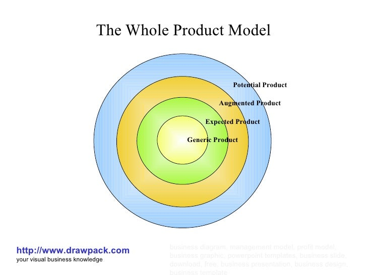 Toy Models Product : The whole product model
