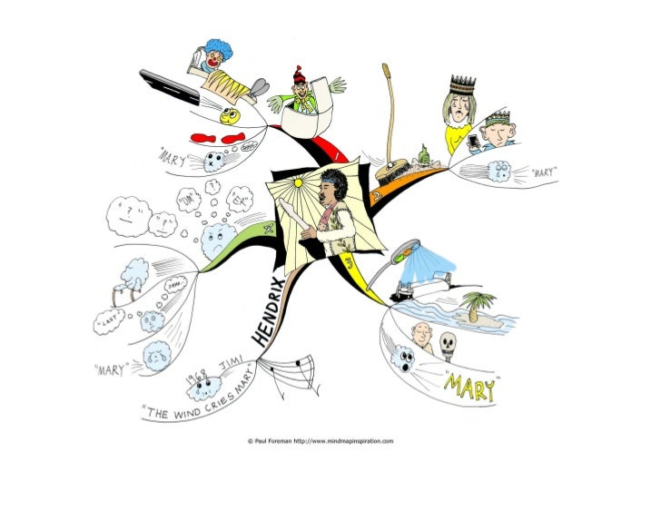"""The Wind Cries MaryTo celebrate Jimi Hendrix (born 27th November 1942) I have created an image only mind map of his song """"..."""