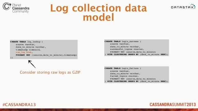 #CASSANDRA13Log collection datamodelCREATE TABLE log_lookup (! source varchar,! date_to_minute varchar,! timestamp timeuui...
