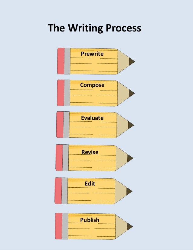the writing process revising Writing is a process that involves several distinct steps: prewriting, drafting, revising, editing, and publishing it is important for a writer to work through each.