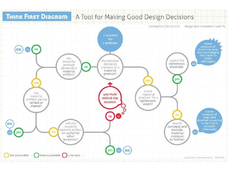 Think First Diagram