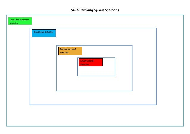 SOLO Thinking Square SolutionsExtended AbstractSolution                    Relational Solution                            ...