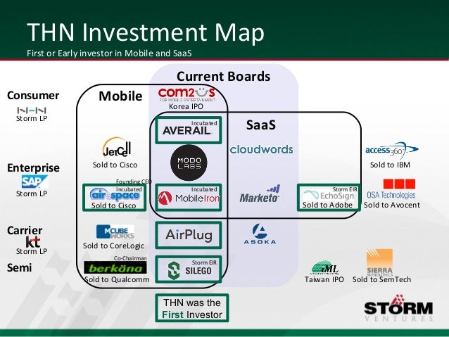 THN Investment Map   First or Early investor in Mobile and SaaS                                            Current BoardsC...