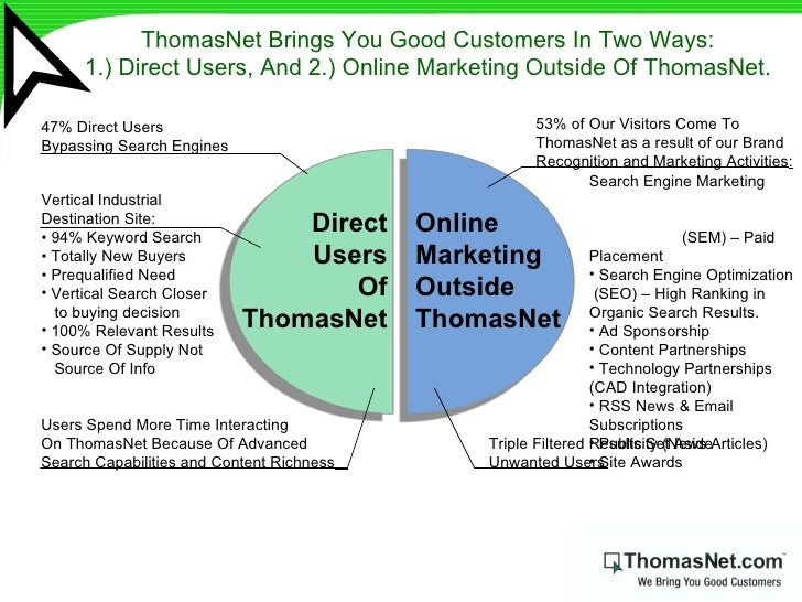 ThomasNet Brings You Good Customers In Two Ways:  1.) Direct Users, And 2.) Online Marketing Outside Of ThomasNet.   Onlin...