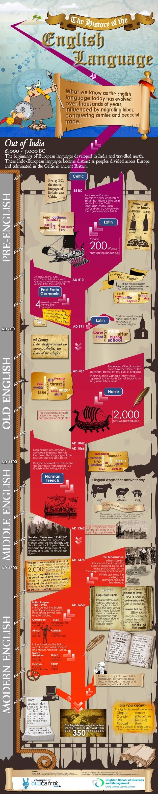 The History of English Language