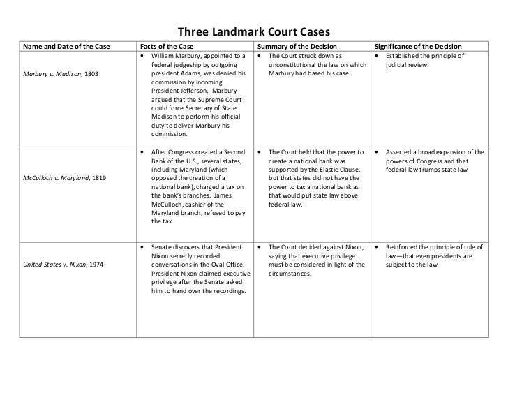 Three Landmark Court CasesName and Date of the Case      Facts of the Case                       Summary of the Decision  ...