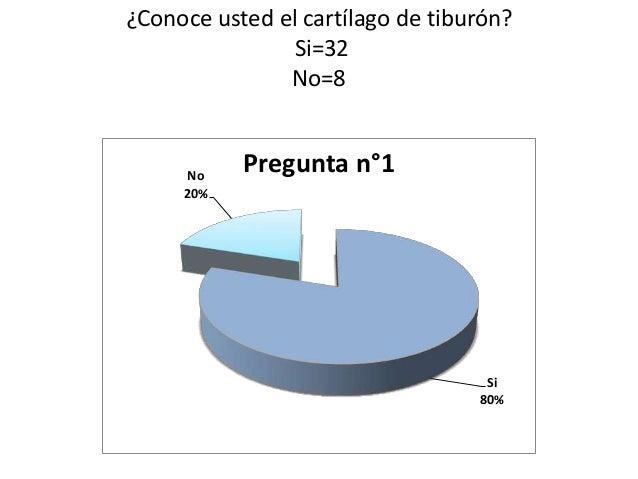 ¿Conoce usted el cartílago de tiburón?               Si=32               No=8      No           Pregunta n°1     20%      ...