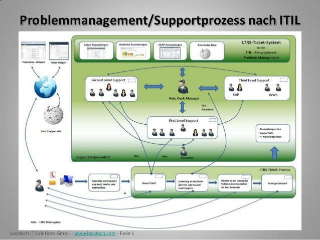 Problemmanagement/Supportprozess nach ITILLocatech IT Solutions GmbH - www.locatech.com - Folie 1