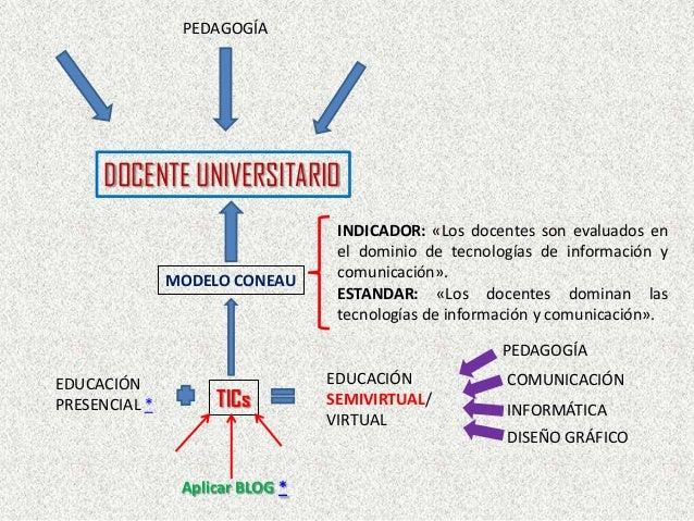 DOCENTE UNIVERSITARIO PEDAGOGÍA MODELO CONEAU TICs INDICADOR: «Los docentes son evaluados en el dominio de tecnologías de ...