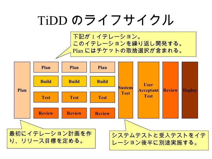 TiDD のライフサイクル                   下記が 1 イテレーション。                   このイテレーションを繰り返し開発する。                   Plan にはチケットの取捨選択が含ま...