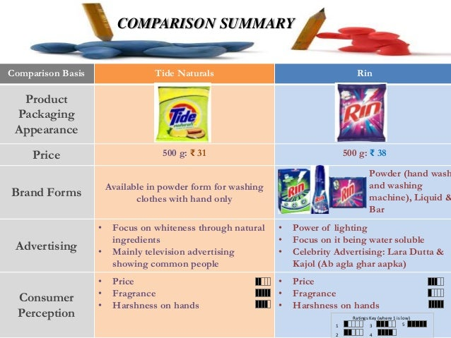 competitive analysis tide pods As tide turns 60 in tide rolls on as tide turns 60 in where it steamrolled the competition when it first launched, tide was positioned as a product to.