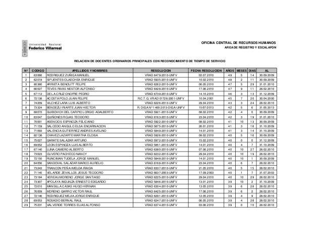 Nº CODIGO APELLIDOS Y NOMBRES RESOLUCION FECHA RESOLUCION AÑOS MESES DIAS AL 1 63066 RODRIGUEZ ZUÑIGA MANUEL VRAD 6479-201...