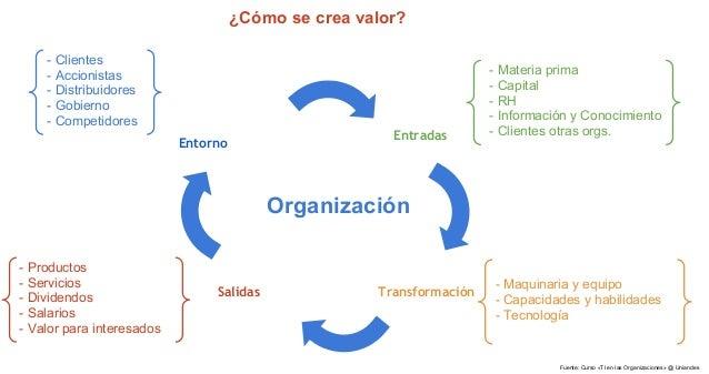 ¿Cómo se crea valor?    - Clientes    - Accionistas                                                     - Materia prima   ...