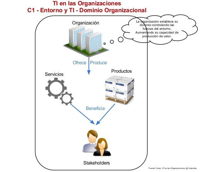 TI en las OrganizacionesC1 - Entorno y TI - Dominio Organizacional                                                 La orga...