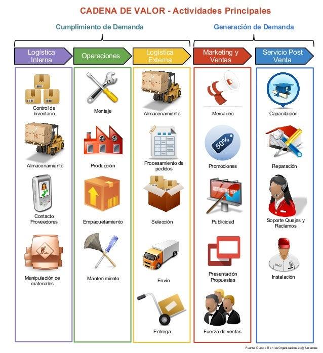 CADENA DE VALOR - Actividades Principales                Cumplimiento de Demanda                          Generación de De...