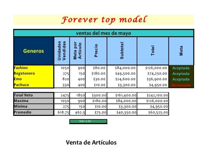 Forever top model                           ventas del mes de mayo              Unidades              Vendidas            ...