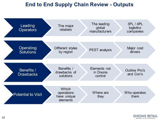 supply chain warehouse is a necessary evil Taking a holistic, integrated approach to fleet management can make a significant and continuous contribution to higher, company-wide productivity and lower costs.