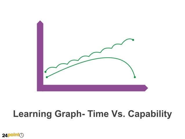 Time Vs. Capability - Editable PPT Slide