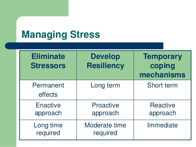 stress management skills These lesson plans and related resources on stress management and coping skills can help students of many ages you'll find activities and.