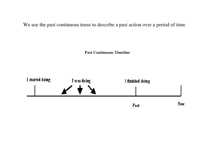 We use the past continuous tense to describe a past action over a period of time                              Past Continu...