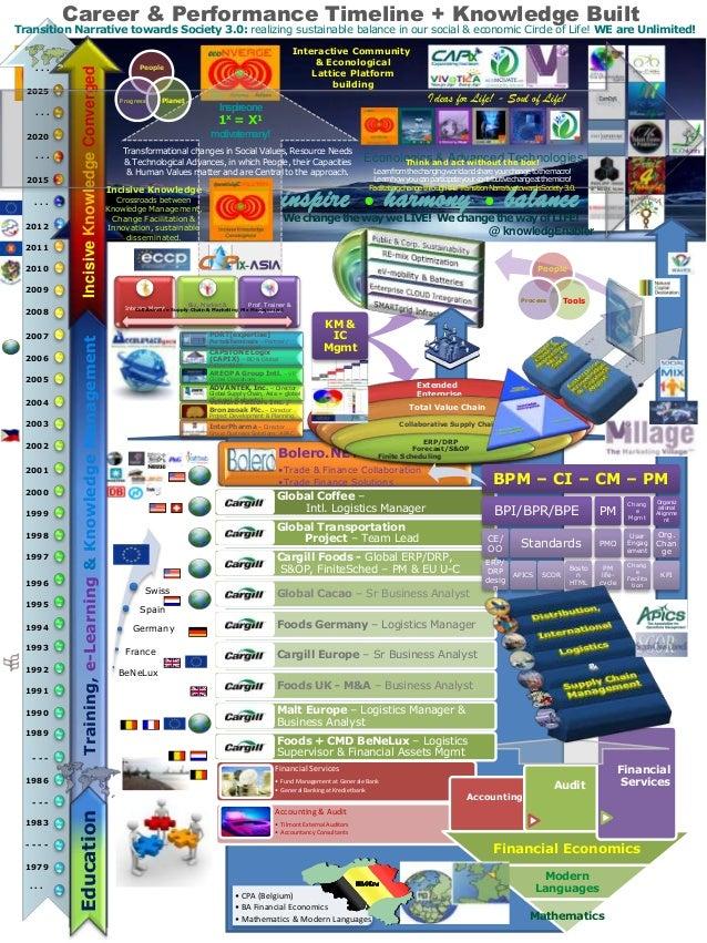 Timeline of knowledgEnabler 2014 v11