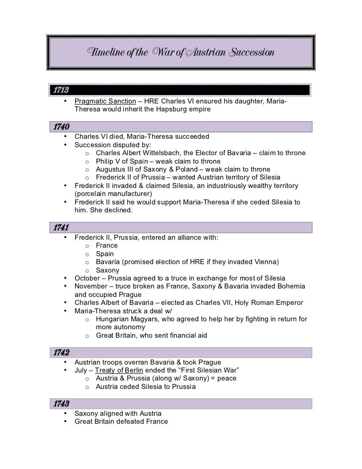 Timeline of the War of Austrian Succession