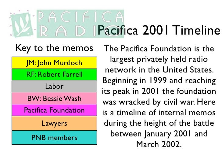 Pacifica 2001 TimelineKey to the memos        The Pacifica Foundation is the  JM: John Murdoch        largest privately held...