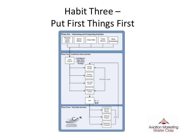 Habit 3 Worksheet Time management for sales and marketing ...