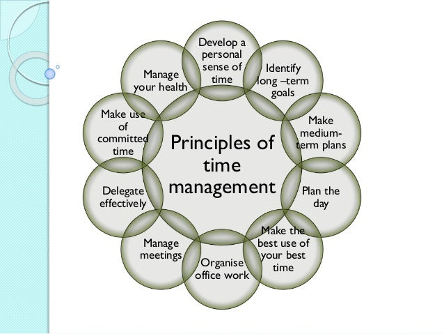 Time management dissertation