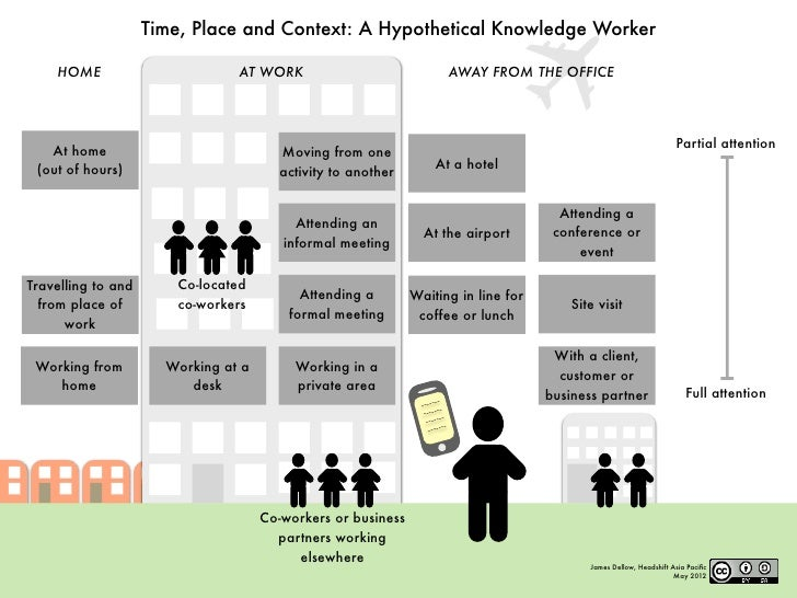 Time, Place and Context: A Hypothetical Knowledge Worker    HOME                        AT WORK                           ...