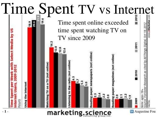 Time Spent on Internet vs TV Augustine Fou 2012