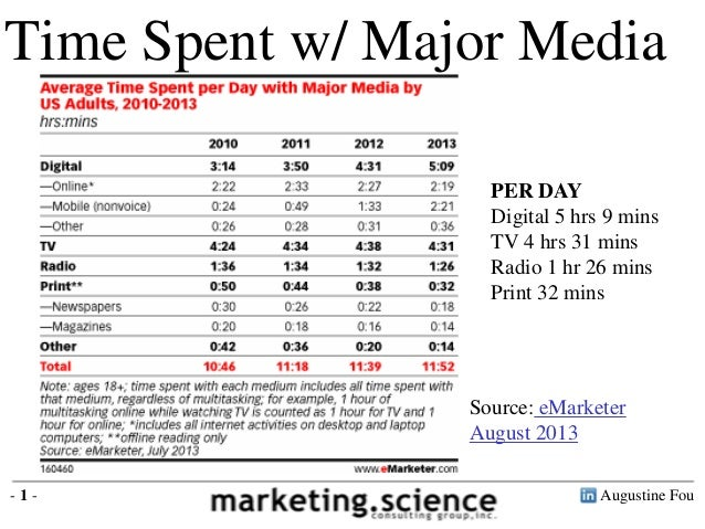 Time Spent Per Day with Major Media U.S. eMarketer