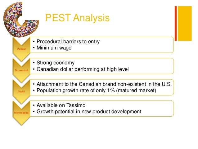 subway pest analysis Analysis of the market environment21 external analysis211 macro-environment2111 cultural and social2112 political and legal2113 economic2114 free essay, global financial, pestle, porters five forces, strategic analysis, swot analysis the writepass journal.