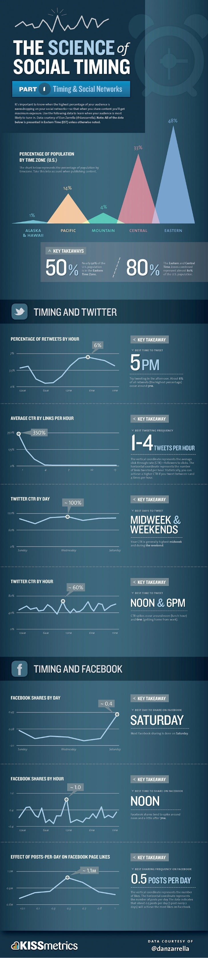 The Timing of Social Media