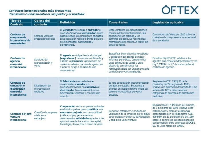 Manual del exportador: Contratos internacionales