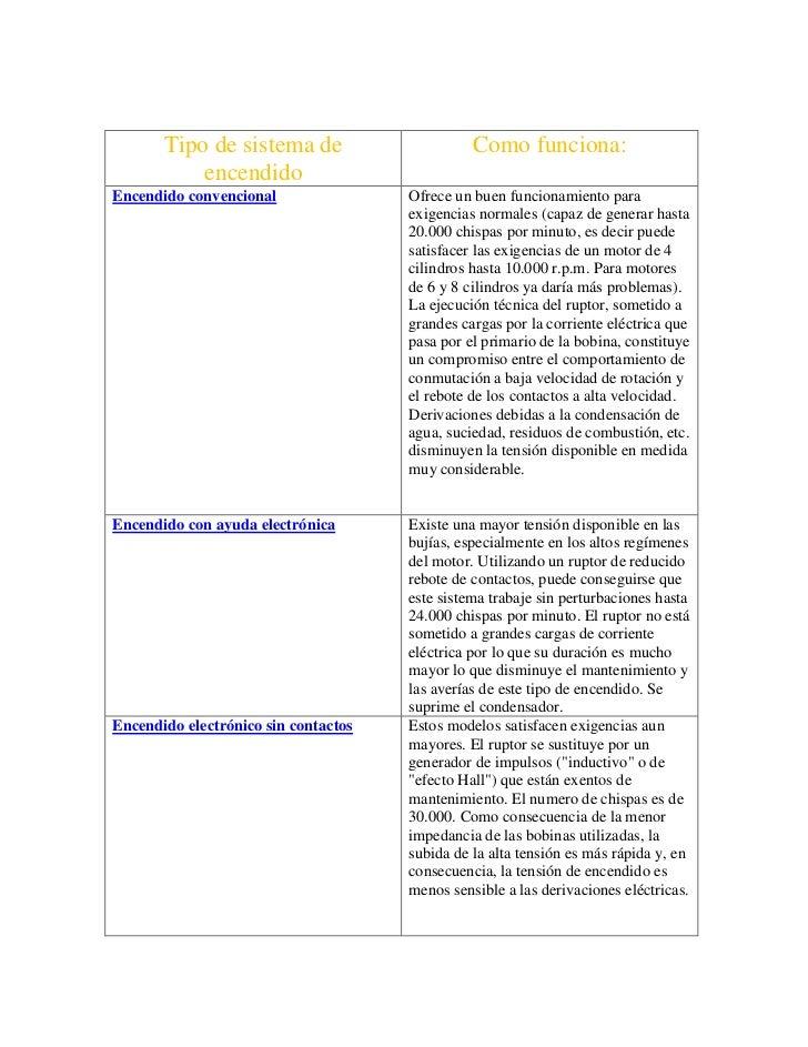 Tipo de sistema de encendido (evaluacion)