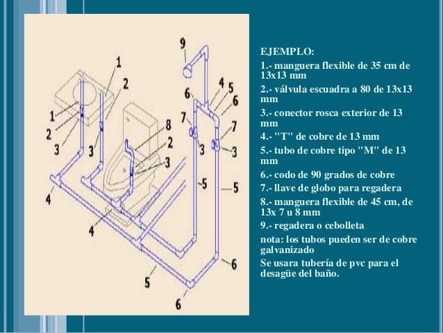 Tipo de tuber a hidr ulica y di metros recomendados en for Piezas de la regadera