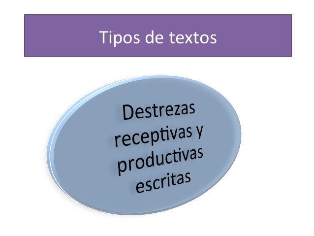 Tipologías textuales para Español B