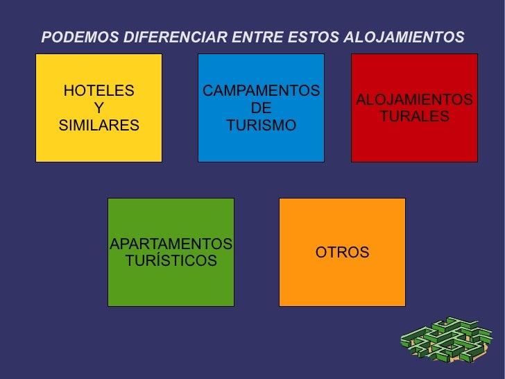 PODEMOS DIFERENCIAR ENTRE ESTOS ALOJAMIENTOS HOTELES        CAMPAMENTOS                                ALOJAMIENTOS     Y ...