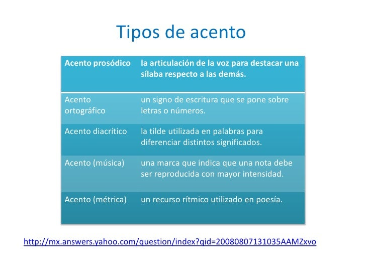 Tipos de acento <br />http://mx.answers.yahoo.com/question/index?qid=20080807131035AAMZxvo<br />