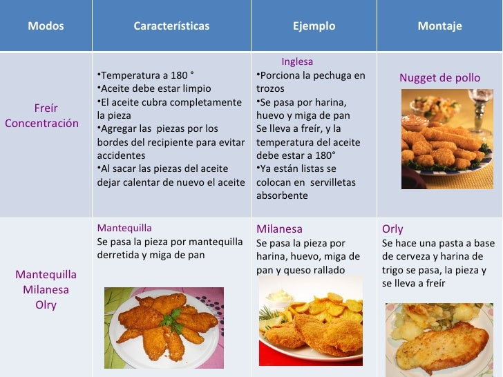 tipos de coccion On tipos de coccion de alimentos