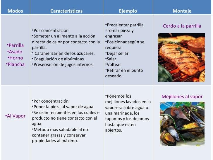 Modos Características Ejemplo Montaje <ul><li>Parrilla </li></ul><ul><li>Asado  </li></ul><ul><li>Horno </li></ul><ul><li>...