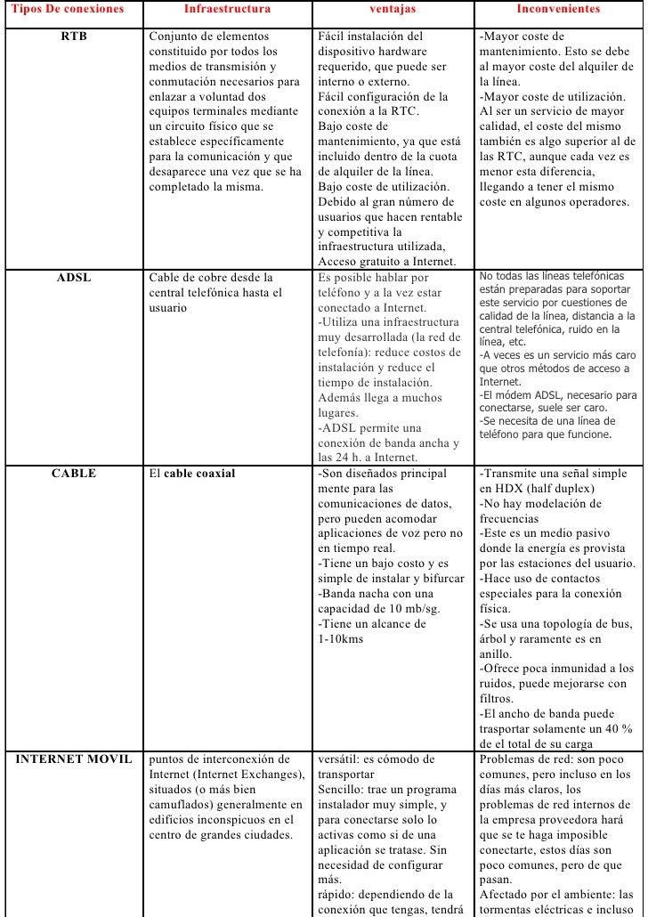 Tipos De conexiones          Infraestructura                     ventajas                      Inconvenientes        RTB  ...