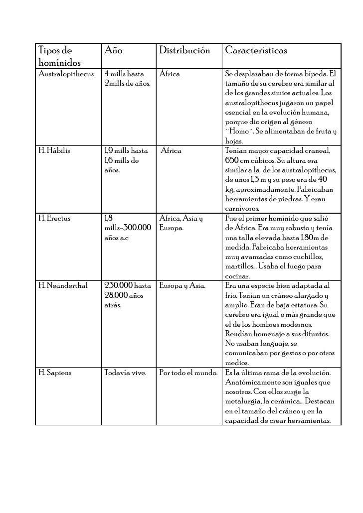 Tipos de           Año               Distribución       CaracterísticashomínidosAustralopithecus   4 mills hasta     Áfric...