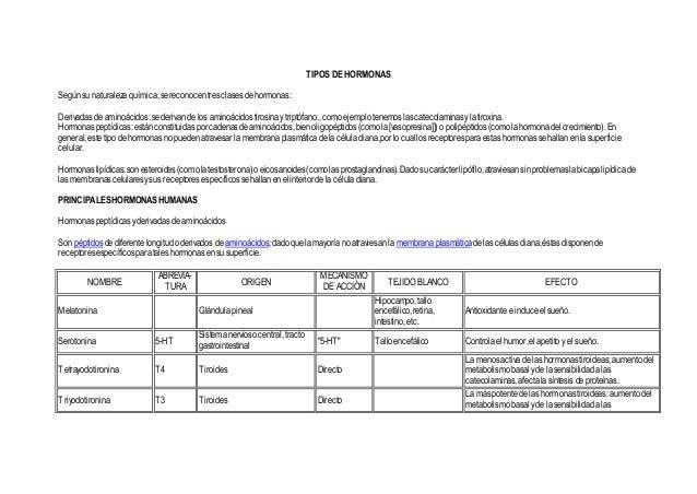 TIPOS DE HORMONAS Segúnsu naturaleza química,sereconocentresclasesdehormonas: Derivadas deaminoácidos:sederivande los amin...