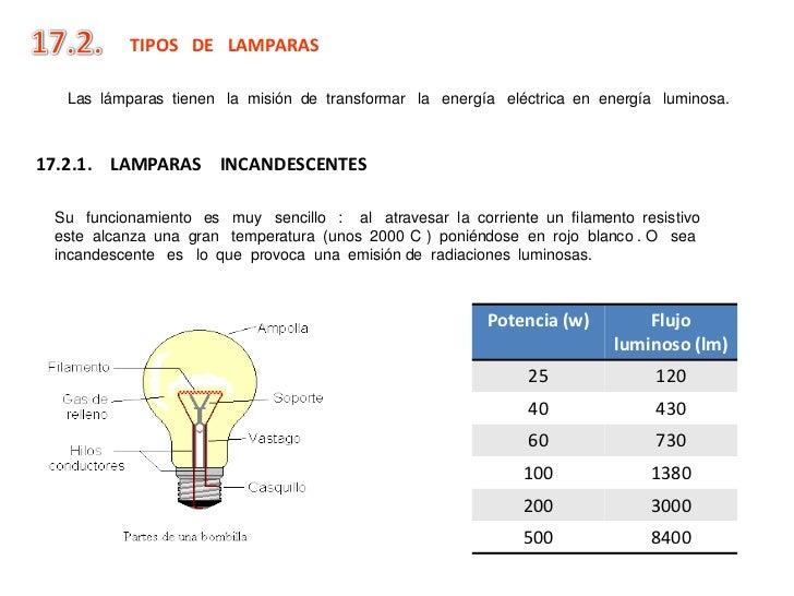 Tipos de lamparas electricas - Tipos de lamparas ...