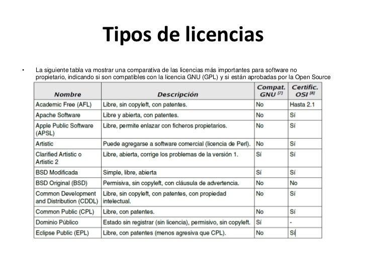 Tipos de licencias juan salo betancourt for Tipos de licencias para bares