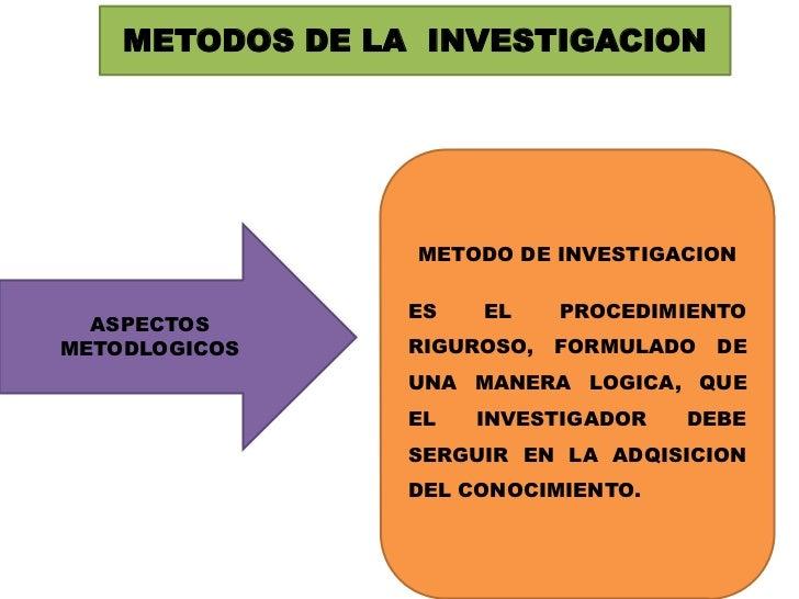 METODOS DE LA  INVESTIGACION<br />METODO DE INVESTIGACION<br />ES EL PROCEDIMIENTO RIGUROSO, FORMULADO DE UNA MANERA LOGIC...