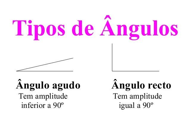 Tipos de Ângulos Ângulo agudo Ângulo recto Tem amplitude Tem amplitude inferior a 90º igual a 90º